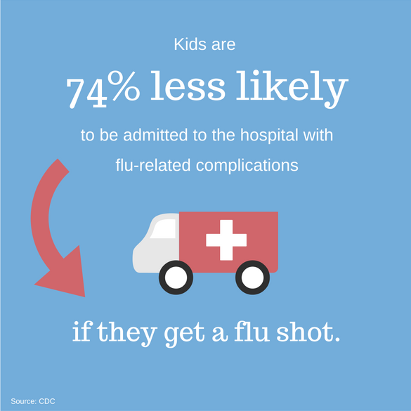 Kids are 74% less likely to be admitted to the hospital with flu-related complications if they get a flu shot.